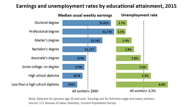 Earning and Unemployment rates